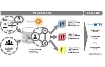 マルチデバイスに対応したターゲティング広告配信を実現する「クロスデバイス機能」のご紹介