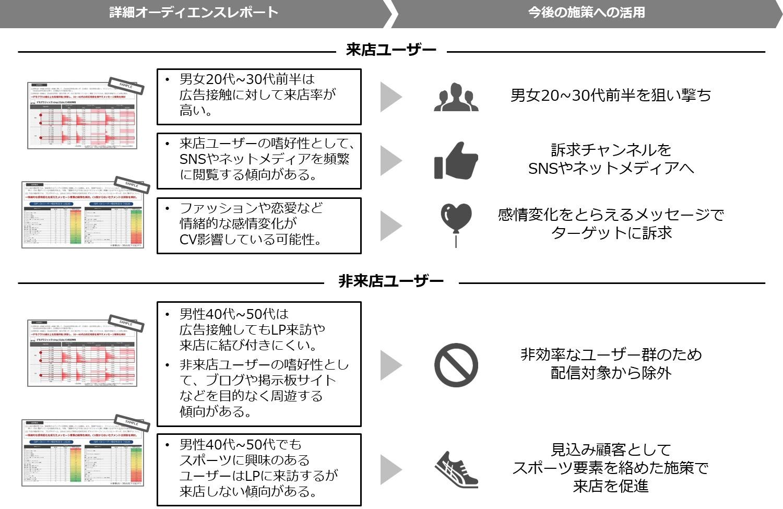 利用ケース:ランディングページ訪問者の2軸分析