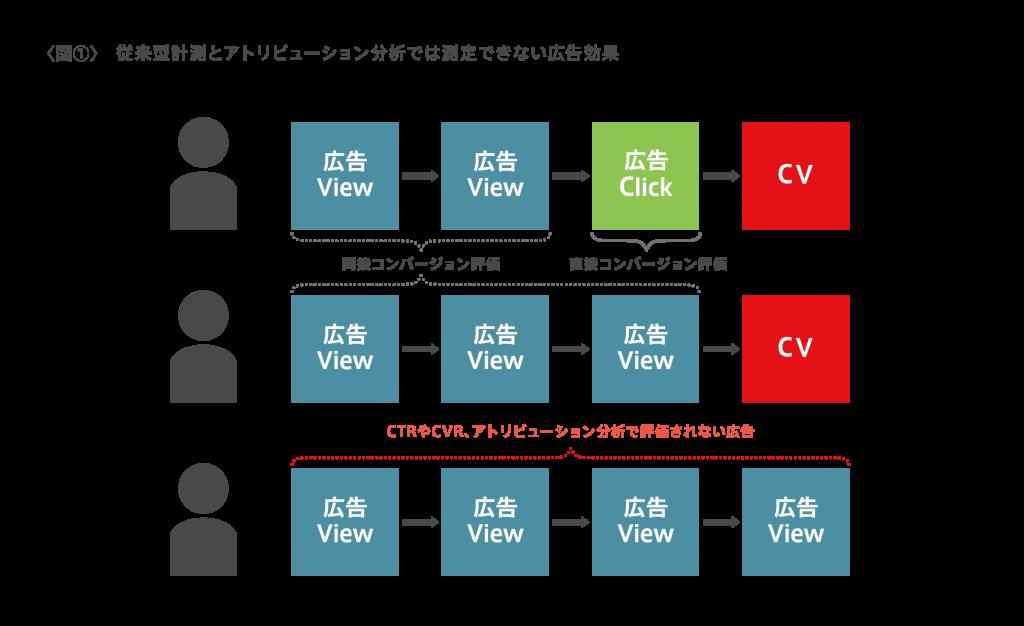 図1-従来型計測とアトリビューション分析では測定できない広告効果