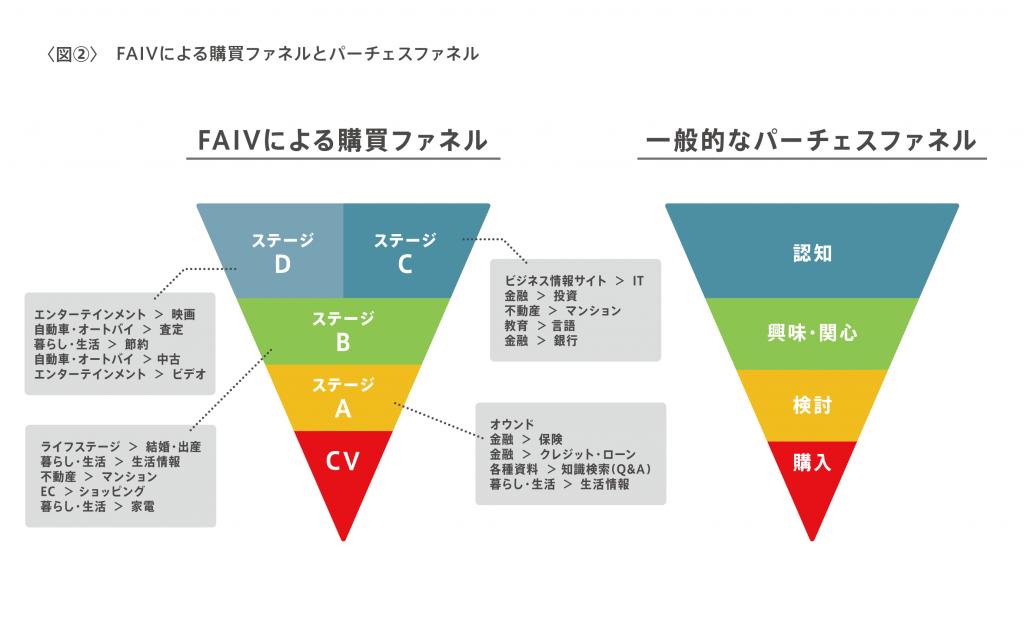 図2-FAIVによる購買ファネルとパーチェスファネル