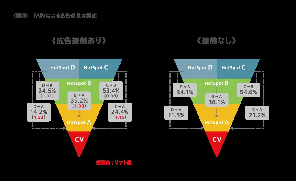 図3-FAIVによる広告効果の測定