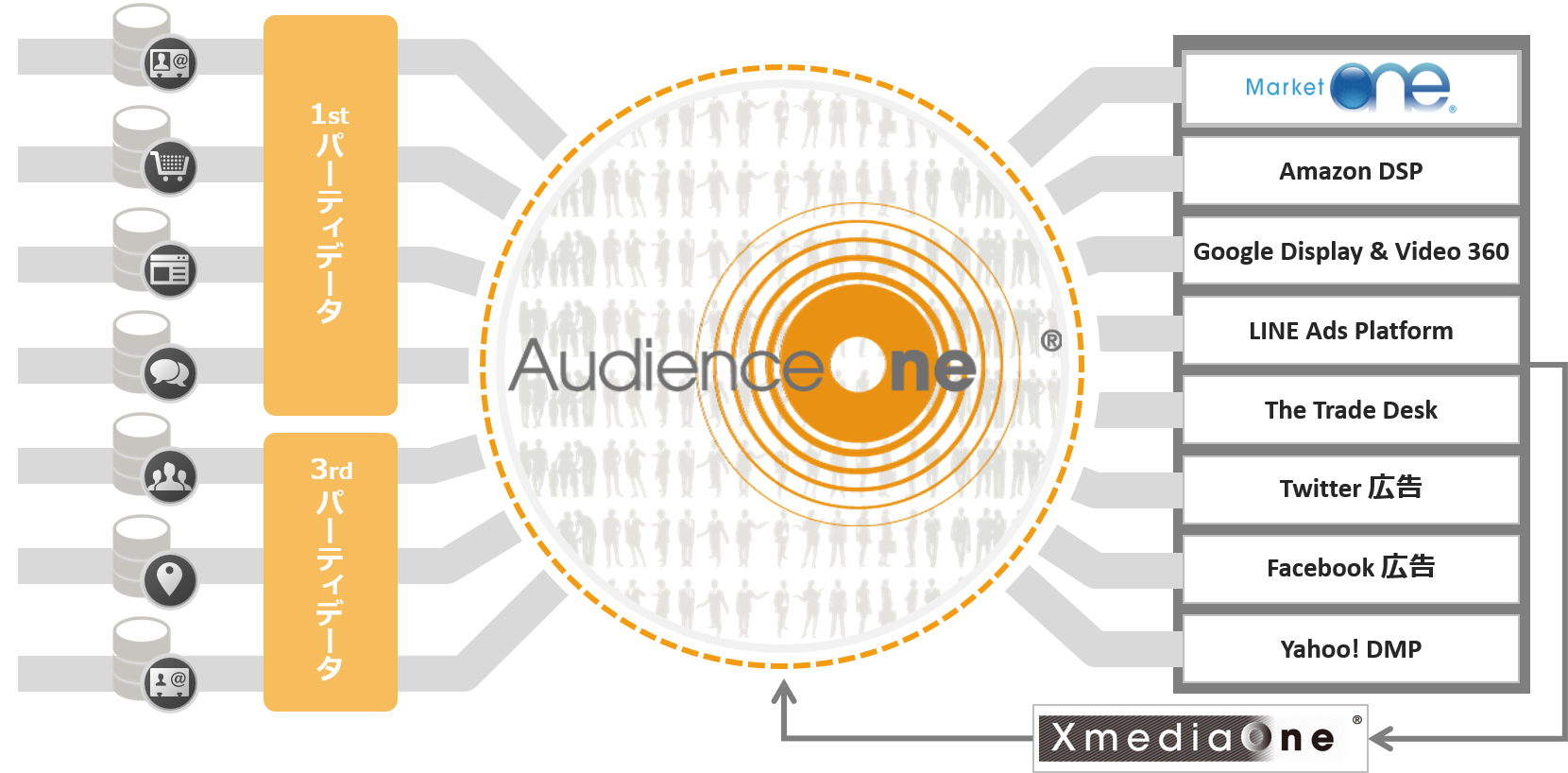 「AudienceOne Connect®」によるセグメント配信