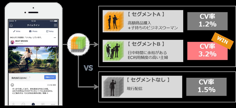 ユースケース③:ターゲティング比較による効果検証