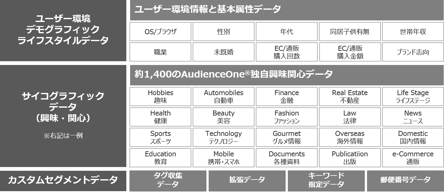 AudienceOne Discovery® の特長