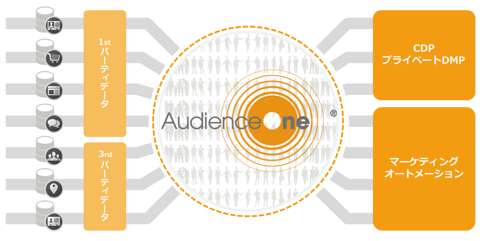 分析からマーケティングツールとの連携へ