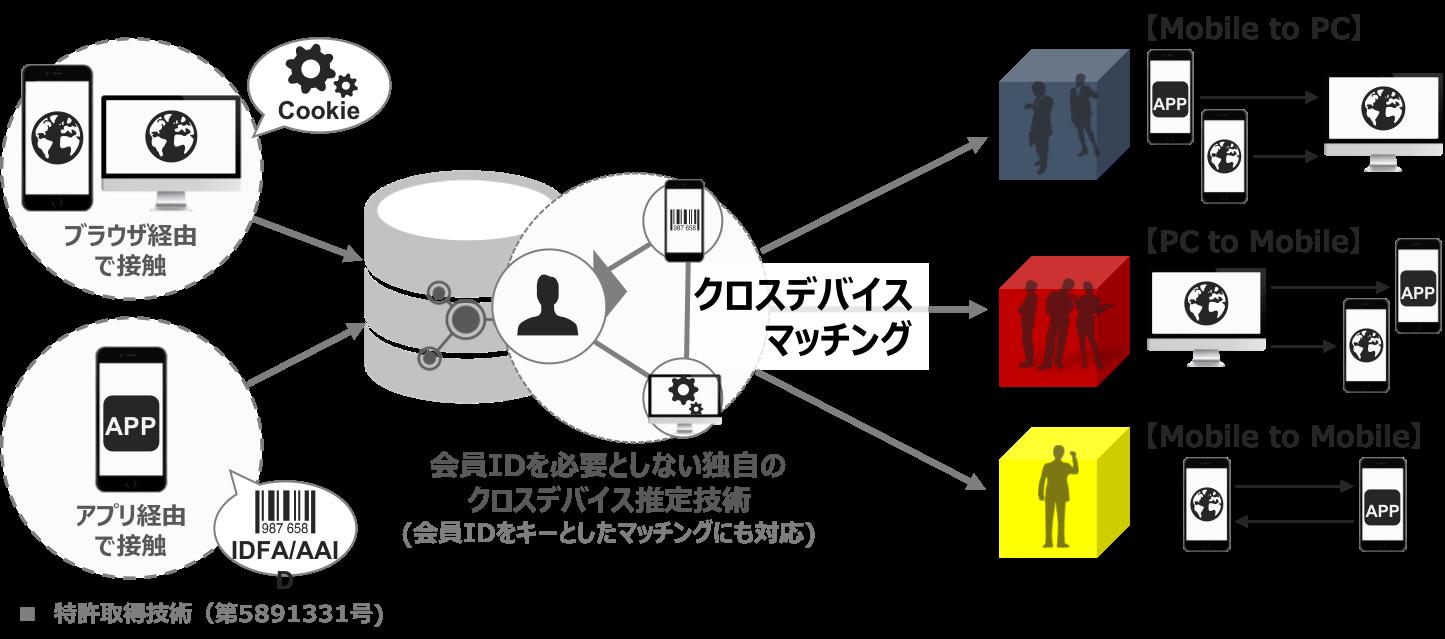 統合・管理3