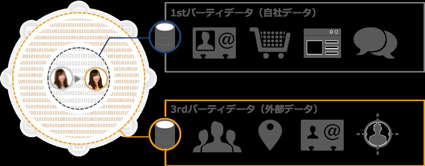 顧客の行動プロセスを紐解くデータ